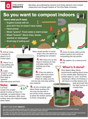 compost indoors pdf preview